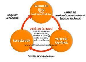Affiliate üzleti modell-Hogyan keress pénzt online kezdőként