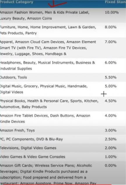 Amazon Associates program üzemeltetési megállapodásában és a programszabályok